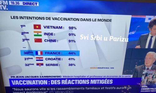 (VIDEO)BFMTV: Francuzi i Srbi na dnu lestvice zainteresovanih za vakcinaciju